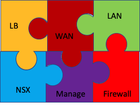 Network As a Service -  NSX