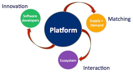 Platforms, you said platforms