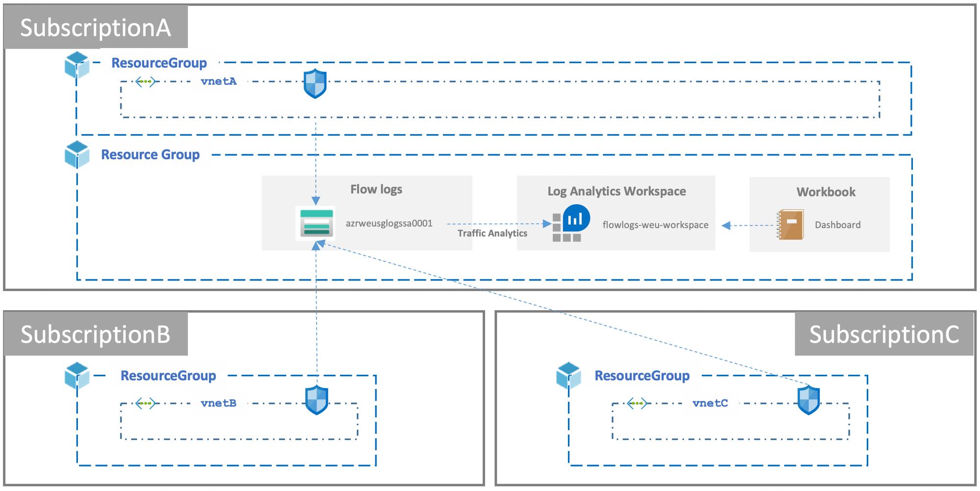 Azure Network Insights with Traffic Analytics