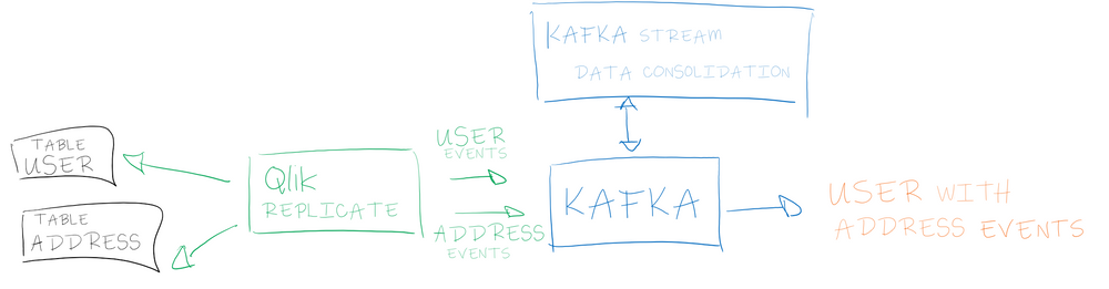 Data consolidation in a streaming platform