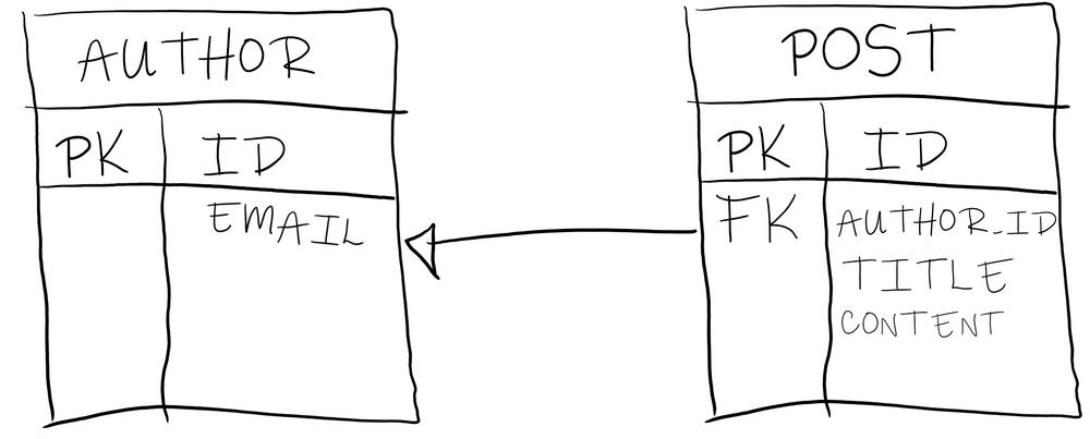 Parent (Author) - Child (Post) table relation