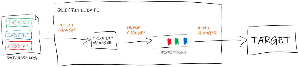 "Qlik Replicate ""simple"" overview"